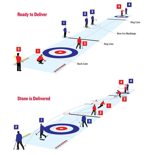 Return To Curling 1